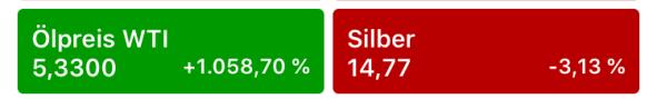 Ölpreis 21. April